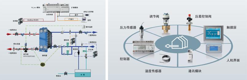 西门子换热站自控系统的特殊功能